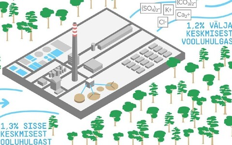Esialgsetel arvutustel oleks tehase veetarbimine 1,3 protsenti keskmisest vooluhulgast.