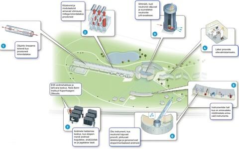 Euroopa Neutronkiirguse Allika tööpõhimõtet kirjeldav joonis.