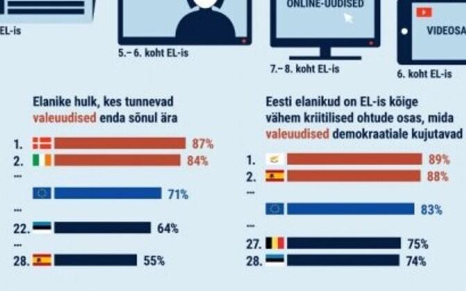 В том, что ложные новости представляют угрозу для демократии, больше всего уверены жители Кипра (89%).