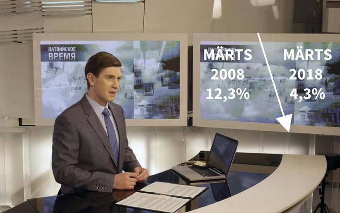PBK vaadatavus on kümne aastaga langenud kaheksa protsendi võrra.