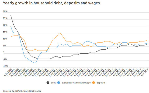 Yearly growth in household debt, deposits and wages in Estonia.