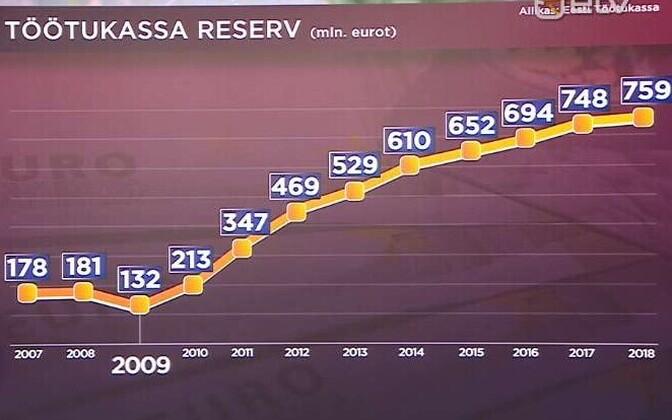 Динамика резерва Кассы по безработице в 20017-2018 годы.