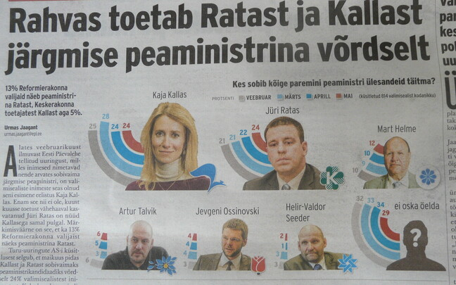 Support for Kallas, Ratas has tied up. May 21, 2018.