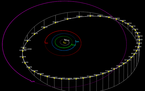 Asteroid 2015 BZ509 orbiit.