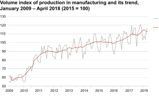 Volume index of manufacturing output in Estonia since 2009 (red line = index, grey line = trend)