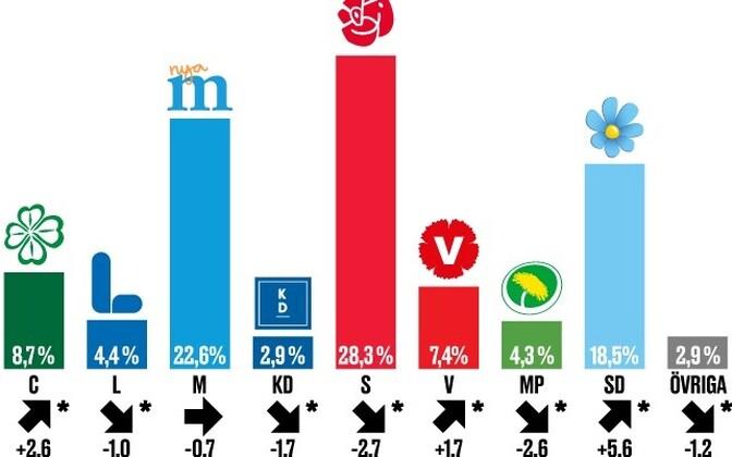 Rootsi statistikaameti (SCB) erakondade toetuste kohta.
