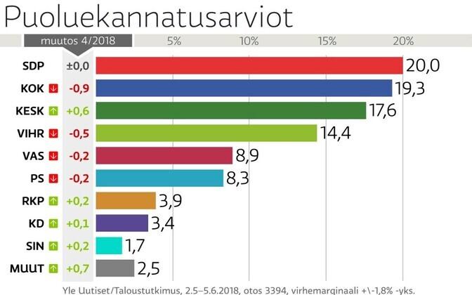 Yle uuringu tulemused: parteide toetus 2018. aasta juunis.