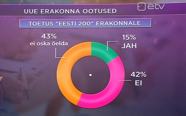15% of survey respondents would definitely or rather vote for Estonia 200 in the next Riigikogu elections.