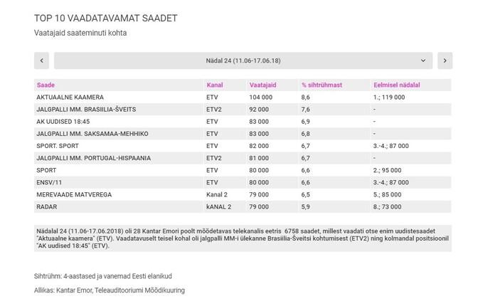 4969b6c3476 Kümnest vaadatuimast saatest kaheksa olid ETV või ETV2 eetris. Kõige enam  huvi pakkus