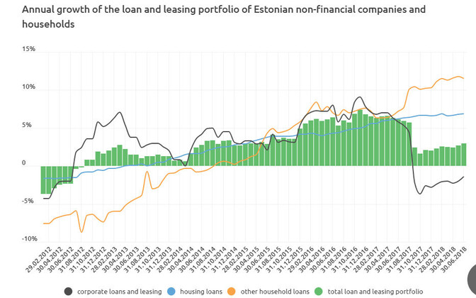 Annual growth of the loan and leasing portfolio of Estonian non-financial companies and households.