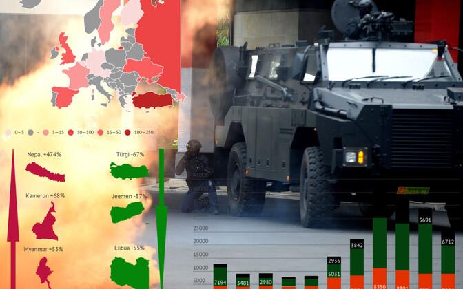 Terroritegude arv vähenenud enamikes maailma riikides.