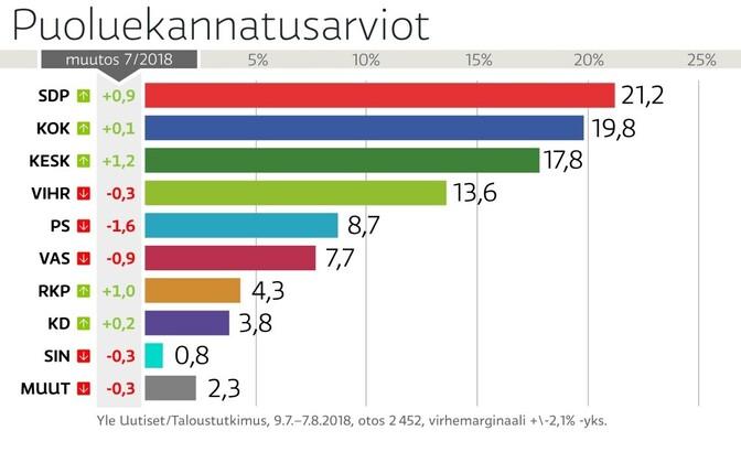 Soome parteide toetus augusti alguses.