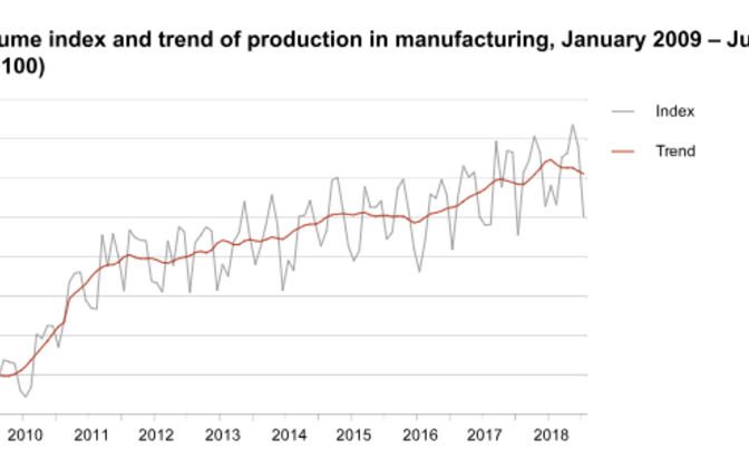 Industrial production graph showing growth over the past decade (click to enlarge).