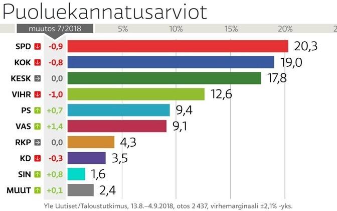 Soome parteide toetus 2018. aasta septembri alguses.