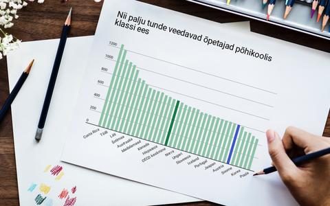 OECD raporti andmetel on Eesti õpetajal keskmisest vähem kontakttunde.