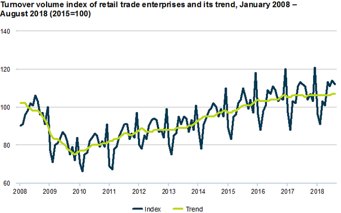 The turnover volume index of retail trade enterprises and its trend, January-August 2018.