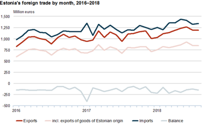 Estonia's foreign trade by month, 2016-2018