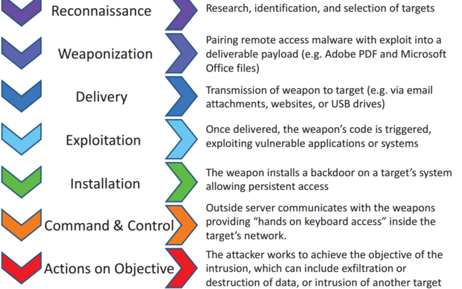 Cyber-attack structure.