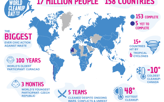World Cleanup Day is five countries away from finalising their worldwide participant totals.