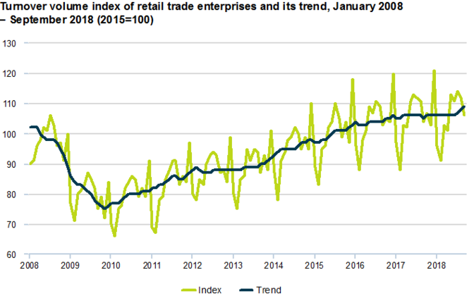 Turnover volume index of retail trade enterprises and its trend (January 2008-September 2018).