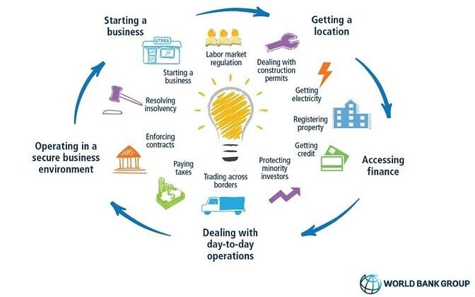 Doing Business оценивает деловую среду в странах по 10 индикаторам.