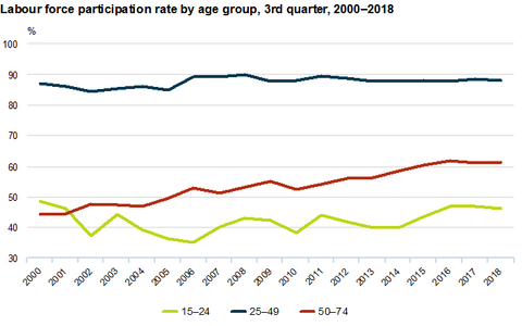 Labour force participation rate by age group, third quarter 2000-2018.