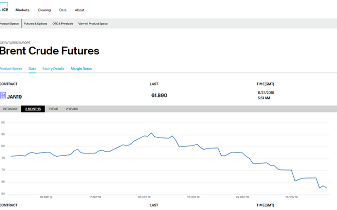 Динамика цены на нефть на бирже ICE в Лондоне за последние три месяца.
