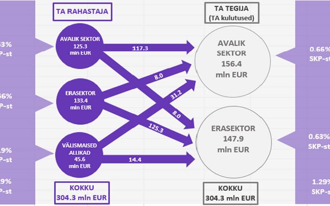 Teadus- ja arendustegevuse rahastamine Eestis ja kogukulud 2017. aastal.