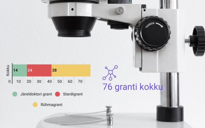 2019. aastal rahastatakse esialgsetel andmetel kokku 76 teadusprojekti.