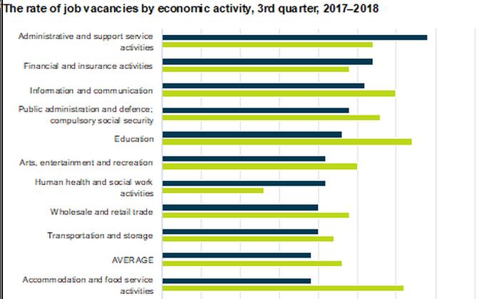 Job vacancies, with 2018 vacancies in dark blue and 2017 vacancies in green.
