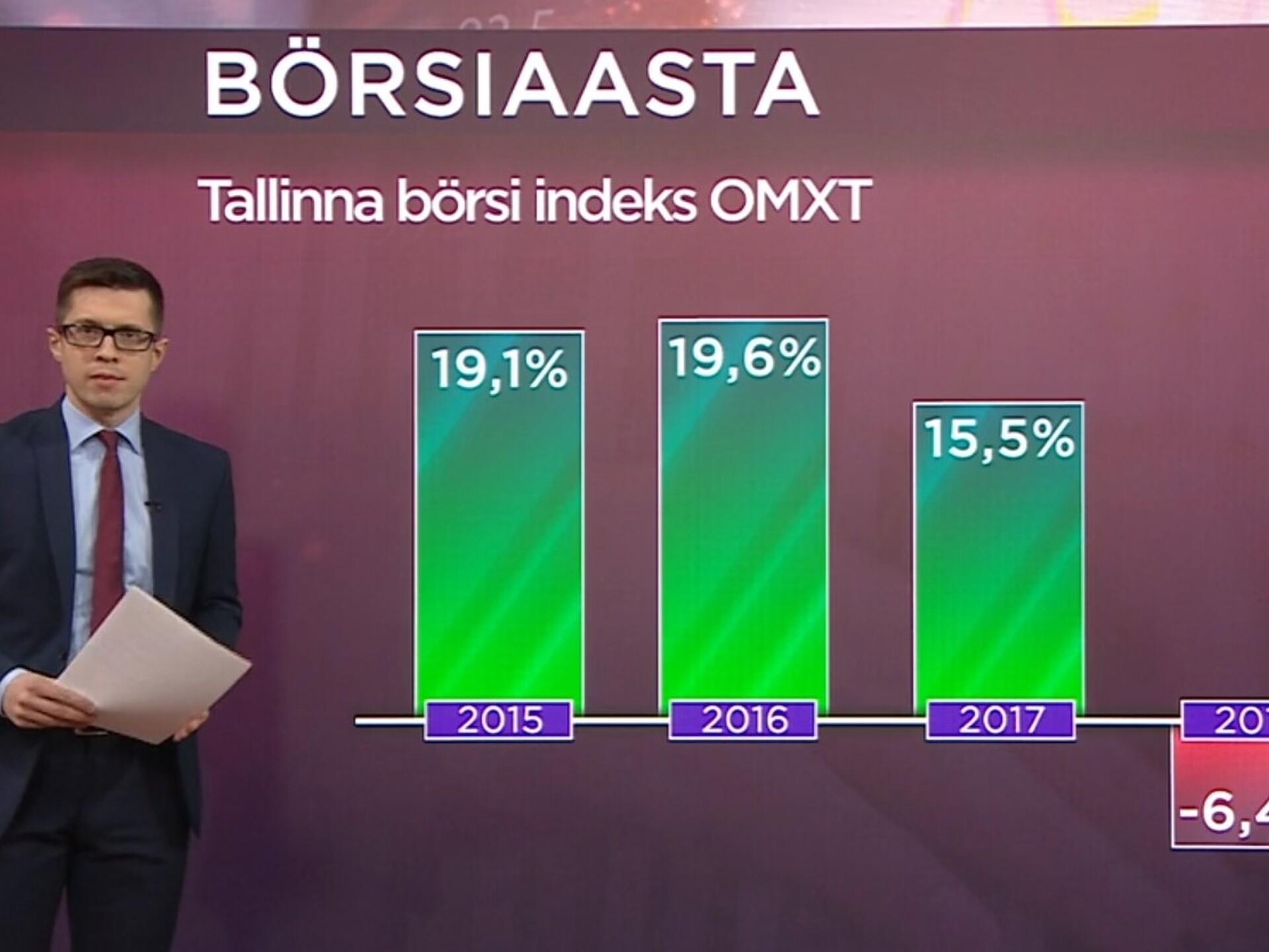 c41932ef20f Tallinna börsile oli mullune languse aasta | Majandus | ERR
