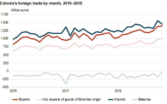 Estonia's trade deficit fell below €60 million for the first time since January 2015.