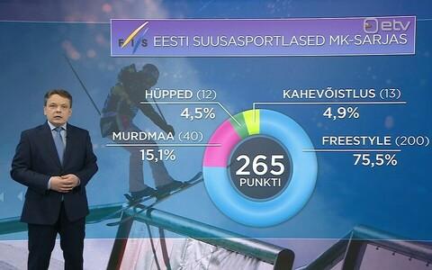 Eesti talisportlased MK-sarjades