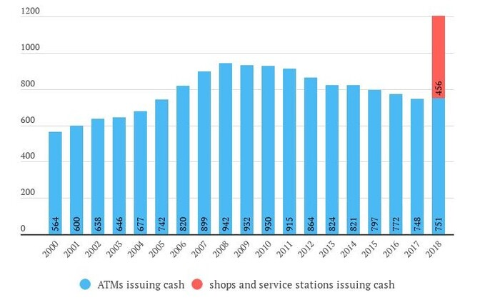 Number of ATMs and points of sale where cash can be withdrawn.