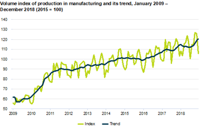 Change in volume index of industrial production, December 2018  (percentages).