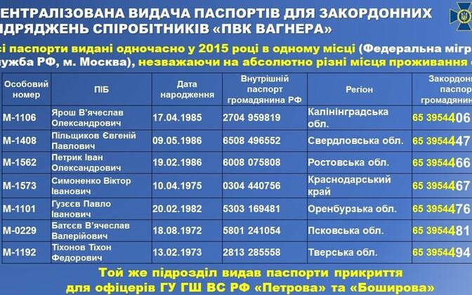Väljavõte Ukraina julgeolekuteenistuse SBU ülevaatest.