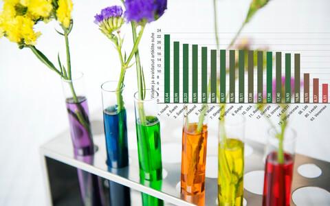 Eesti teaduse mõjukus kasvab oluliselt kiiremini kui majandus.