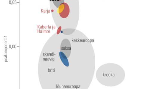 Pilt 3. Eesti rahvastik muinasaja lõpul ja keskajal vana DNA andmetele toetudes.