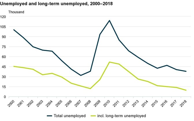 Unemployment in Estonia has continued to fall over the past ten years, with long-term unemployment at a 20-year low.