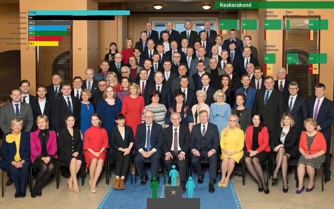 Mõned Riigikogu liikmed olid nelja aasta vältel teistest toimekamad.