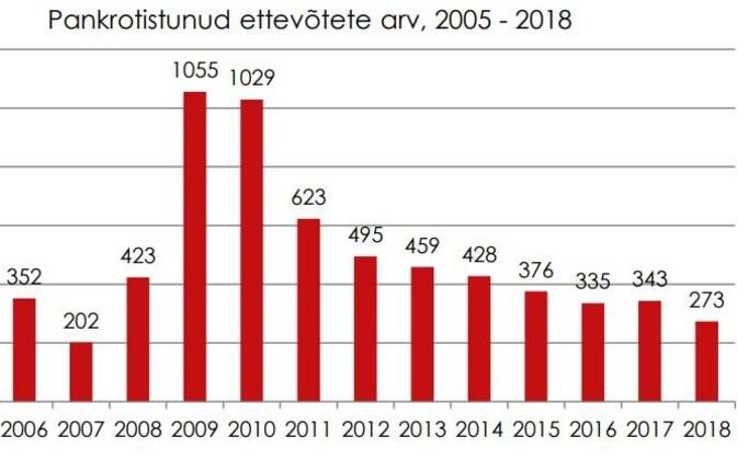 Pankrotistunud ettevõtete arv aastate lõikes