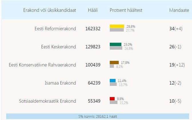 The final results as displayed on the website of the State Electoral Committee.