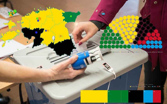 Valimised võitis Reformierakond.