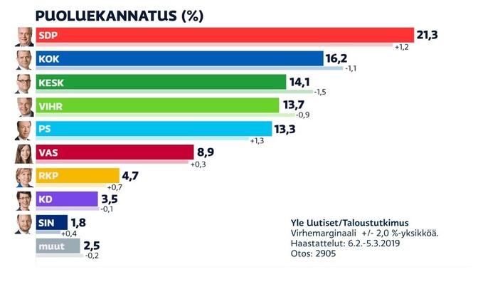 Soome parteide toetusnumbrid 2019. aasta märtsis.