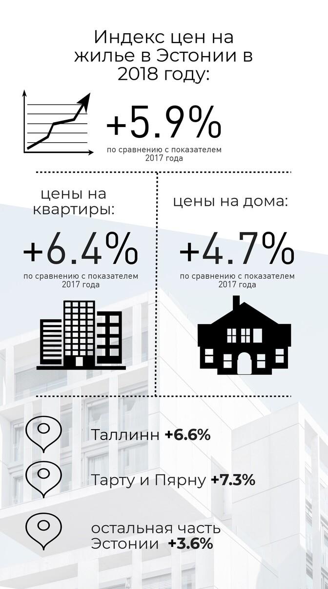 Жилье в эстонии цены дом в виде месяца в дубай адрес