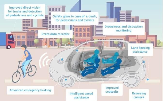 Nõuded uutele, alates 2022. aastast müügile tulevatele autodele.