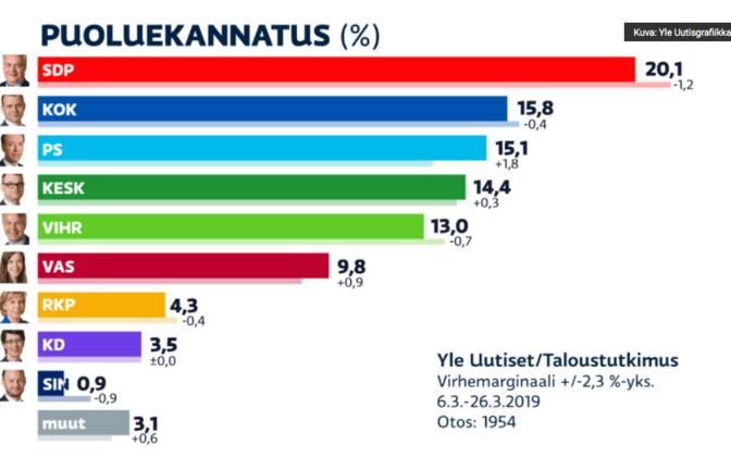 Soome erakondade toetuse näitajad märtsis.