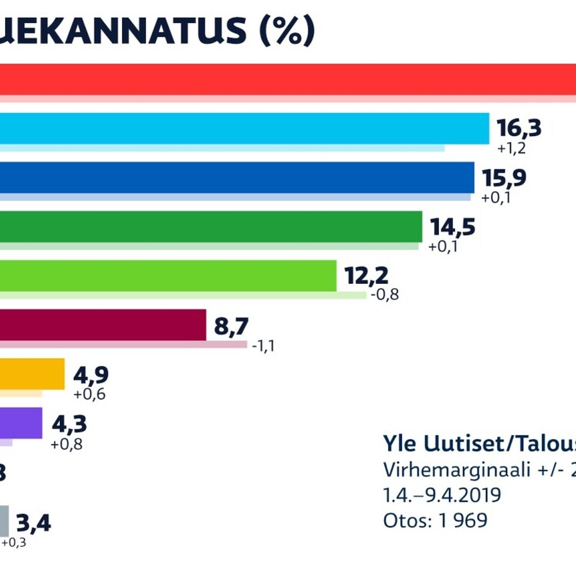 5fe5d248984 Yle uuring: Põlissoomlased tõusid Soomes teisele kohale | Välismaa | ERR