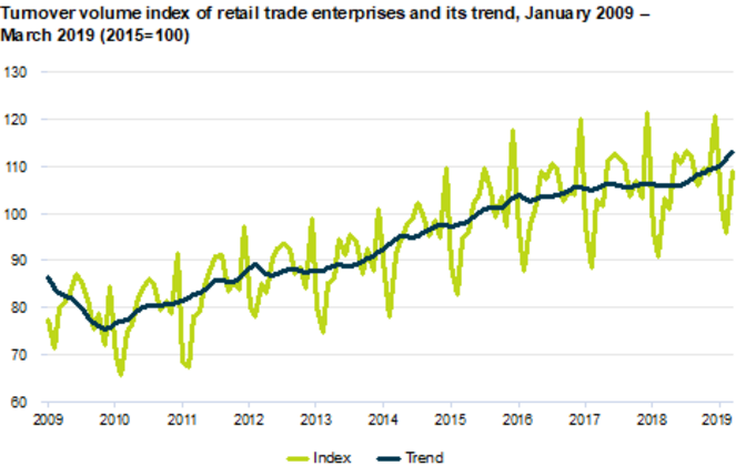 Retail trade turnover remains on the rise overall.