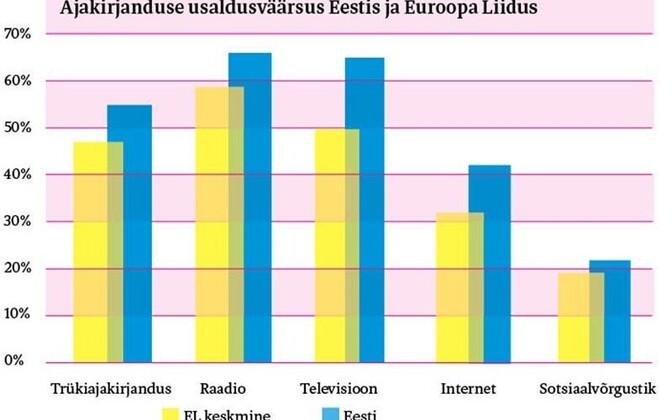 """2018. aasta sügisel küsiti ELi kõigis riikides: """"Kuivõrd te usaldate teatud meediakanaleid ja institutsioone. Palun öelge iga järgneva meediakanali ja institutsiooni puhul, kas te pigem usaldate seda või pigem ei usalda."""" Eesti tulemused ületavad ELi kesk"""